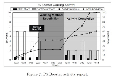 PS booster activity report