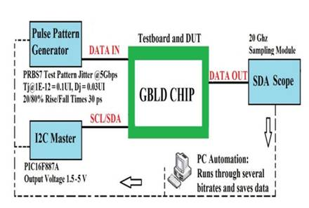 Setup Labview for laser chip