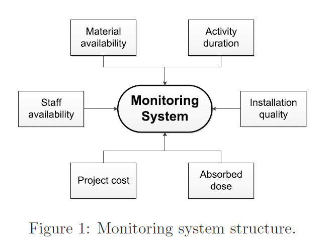 monitoring system project