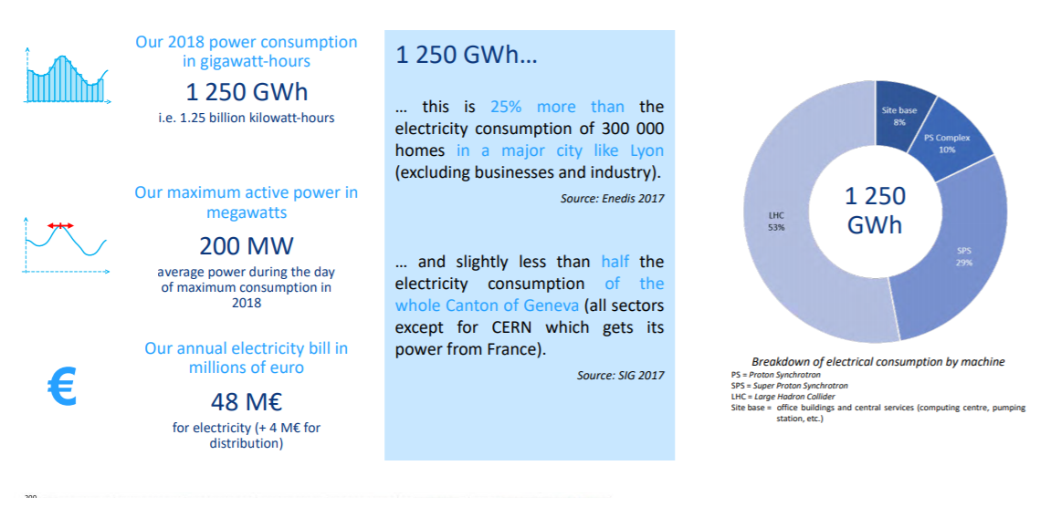 Our 2018 power consumption in gigawatt-hours 1 250 GWh i.e. 1.25 billion kilowatt-hours Our maximum active power in megawatts 200 MW average power during the day of maximum consumption in 2018 Our annual electricity bill in millions of euro 48 M€ for electricity (+ 4 M€ for distribu tion) 1 250 GWh... this is 25% more than the electricity consumption of 300 000 homes in a major city like Lyon (excluding businesses and industry). source: Enedis 2017 . and slightly less than half the electricity consumption of the whole Canton of Geneva (all sectors xcept for CERN which gets its power from France). source: SIG 2017 1 250 GWh Breakdown of electrical consumption by machine SPS = LHC Lwge