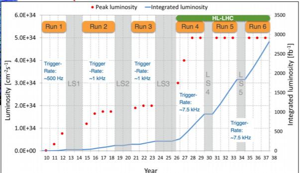 • peak luminosity 6.0934 — 4.0934 Trow- 3.OE+34 .E 2.0E+34 0.0900 —Integrated luminosity Run 4 —7 s kHz HL-LHC Run 5 Run 25m