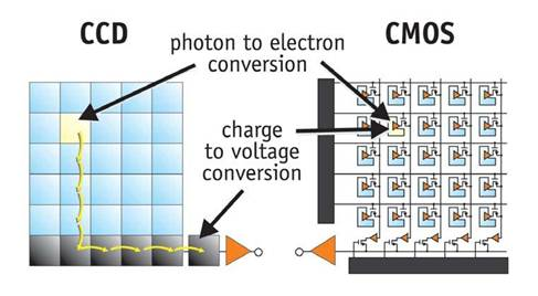 Cmos Vs Ccd Sensor Who Is The Clear Winner