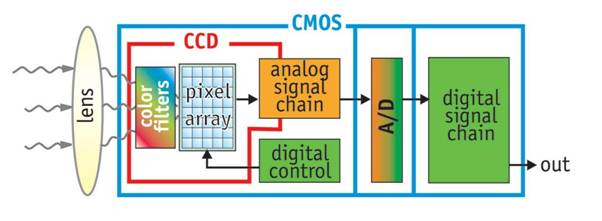 img/lecture/ccd_cmos_architecture.jpg